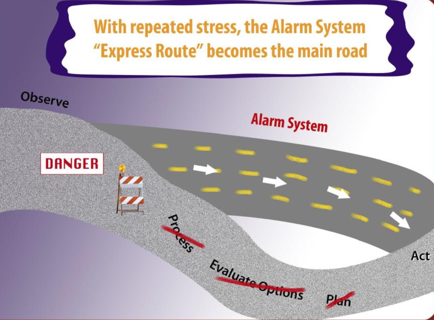 alarm system express route becomes the main road