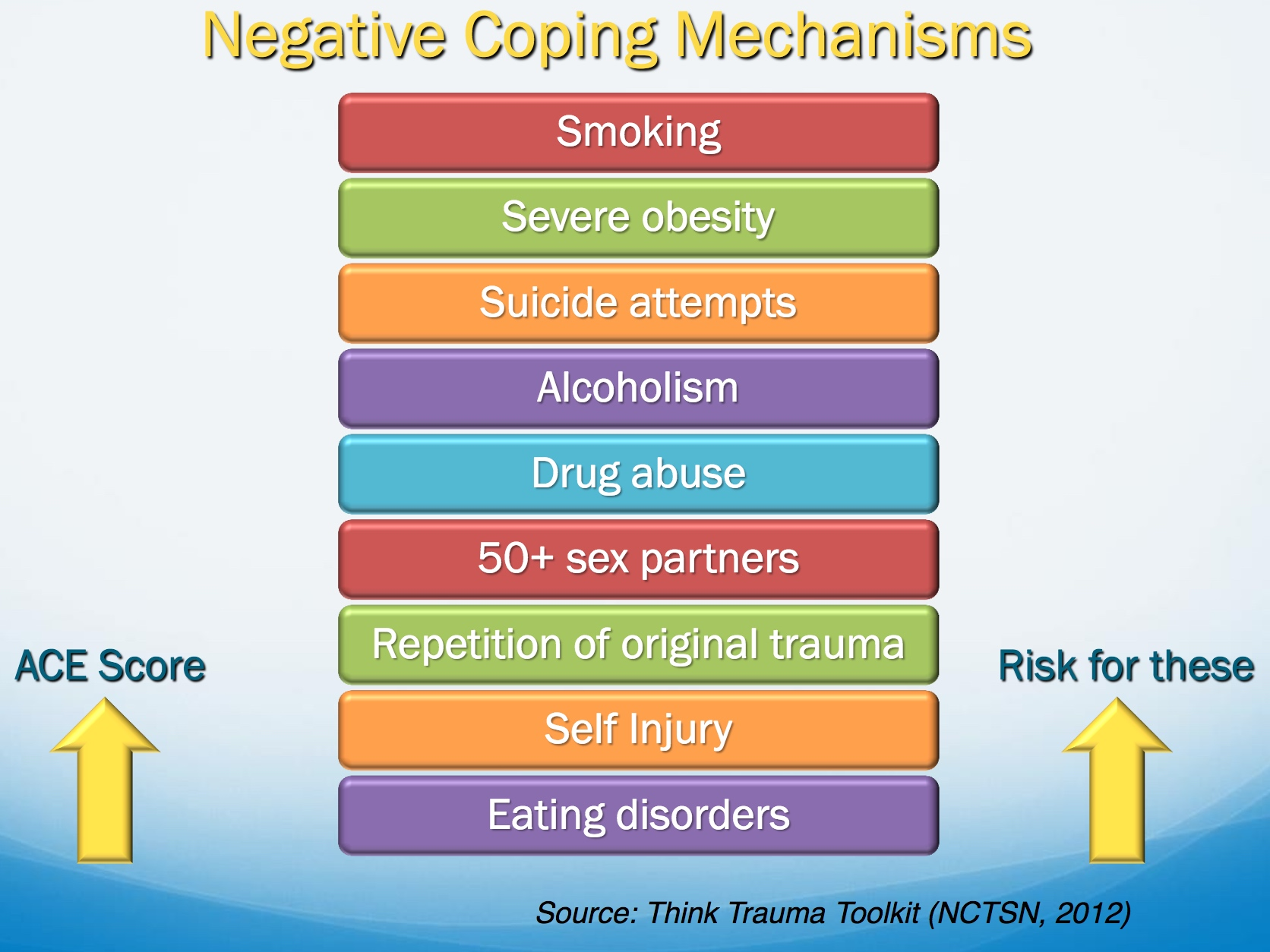 common harmful behaviors of adults with aces