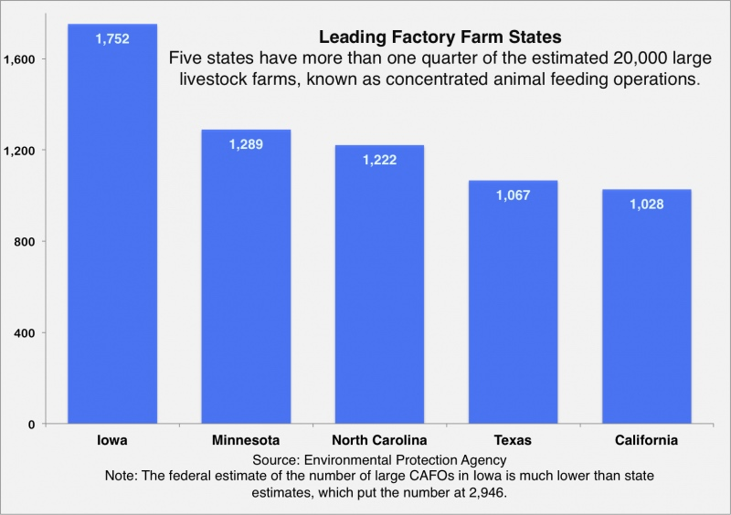 factory farms - leading states