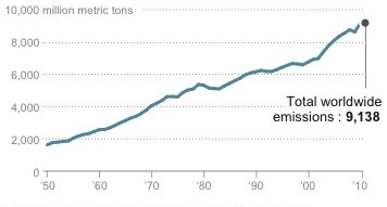 co2 increase in 2010
