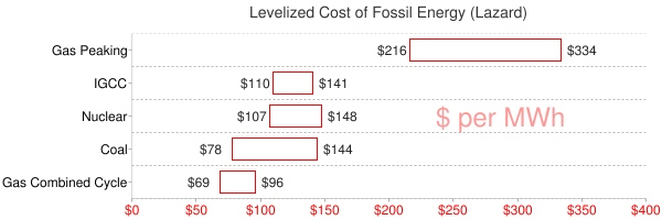 cost of nuclear and fossil fuel energy