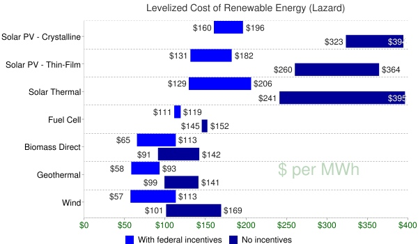 cost of renewable energy sources