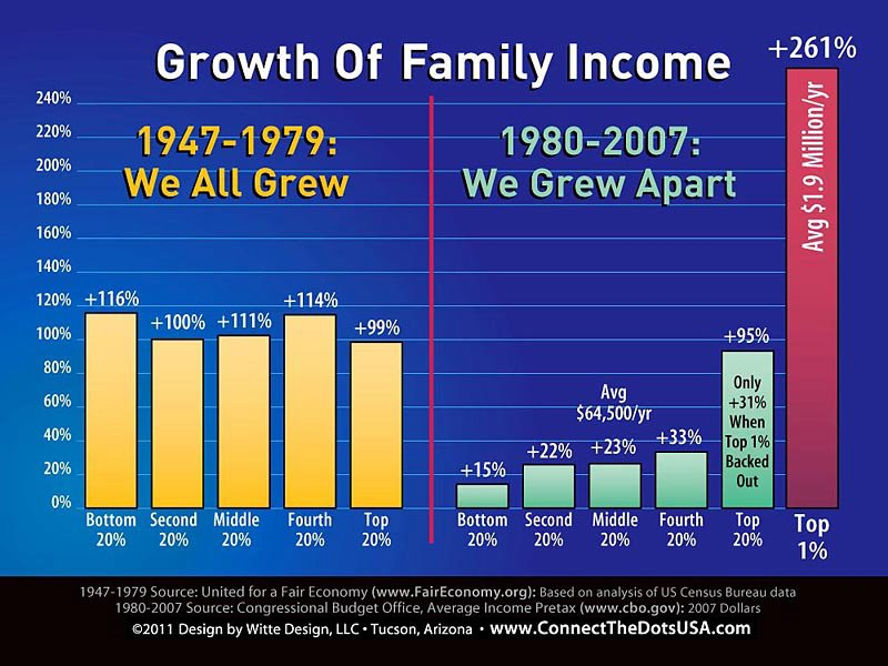 growth of family income inequalty in recent decades 1947 to 2007