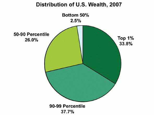 wealth distribution 2007