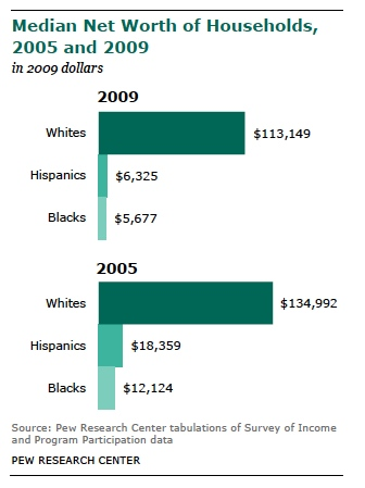 wealth white vs black  hispanic 2009