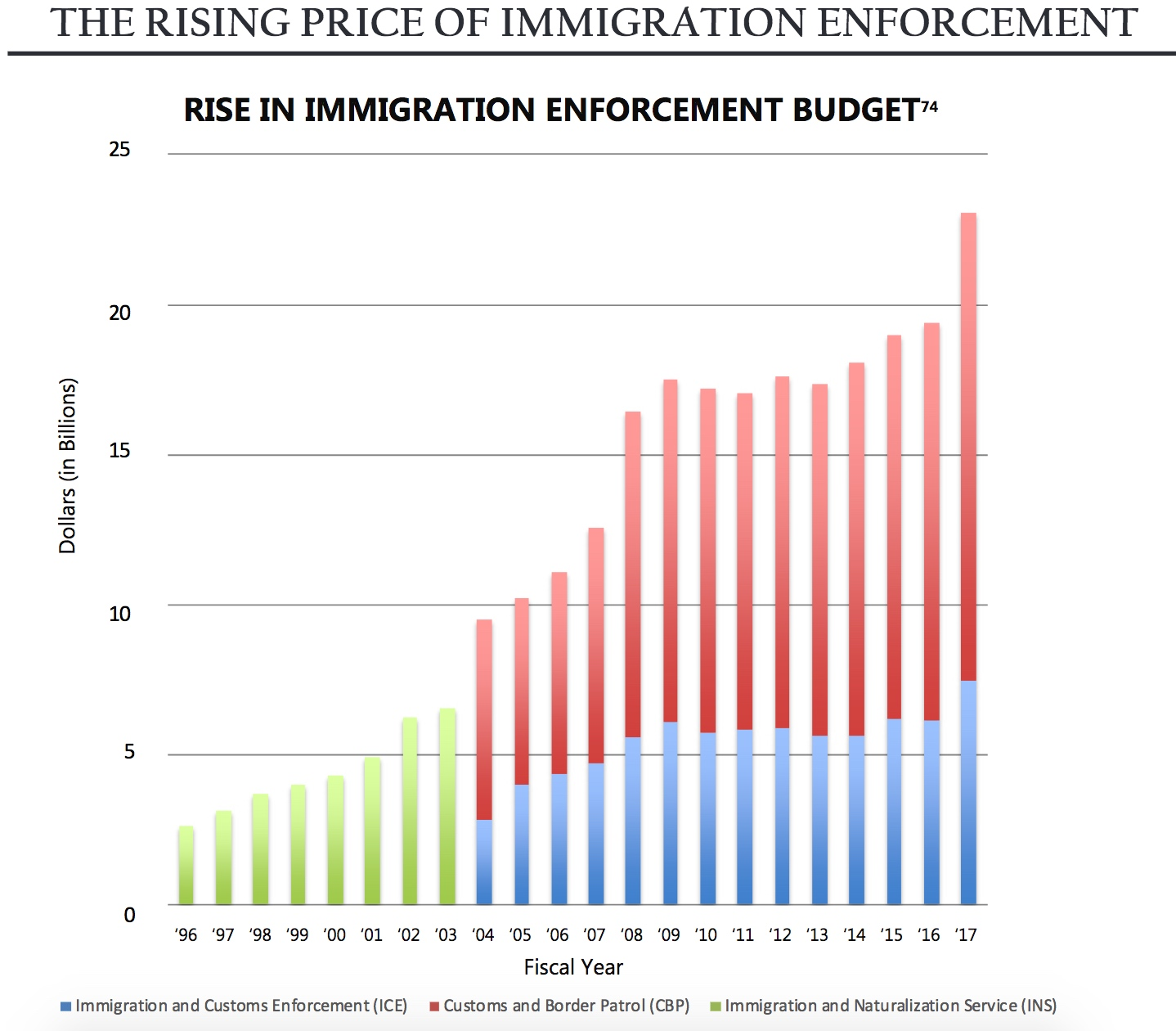 the rising price of immigration enforcement