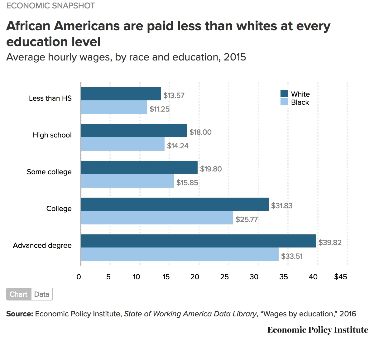 african americans paid less than whites epi 2016