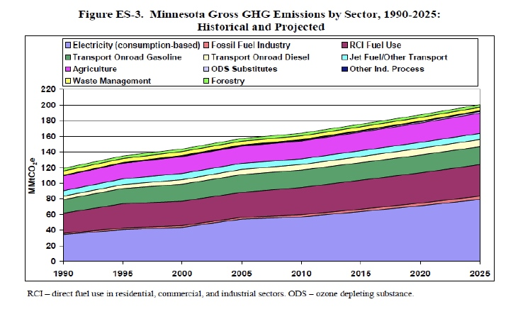 mn ghg emissions by sector 1995-2025