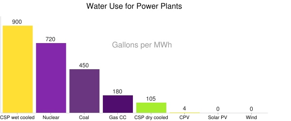 water use by power plants